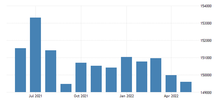 united states civilian labor force in st louis [independent city] mo thous of persons m nsa fed data